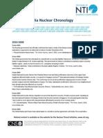 India Nuclear