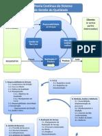 Fluxo ISO e Fluxo Requisitos ISO