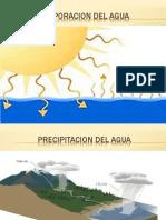 Presentacion Ciclo Del Agua