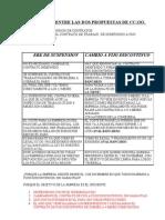 Diferencias entre ERE de Suspensión y Cambio de Contratos