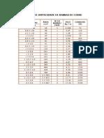 Tabela de Dimencionamento de Barras de Cobre