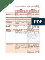 Cuadro Comparativo Entre El MMPI y El MMPI2