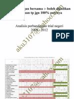 Analisis Percubaan Sains PMR dari 2009-2012