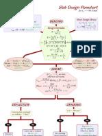 EC2 Flowcharts - Dimensionamento