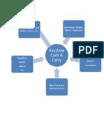 Compitator Analysis