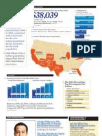 Hispanic Heritage Facts Figures 2012