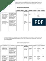Method Statement Form (Door)
