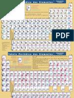 Tabela Periódica Porto Editora
