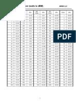 Air802 Conversion Table dBm to Watt