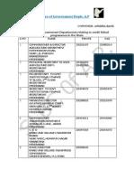 Govt.departments - Address