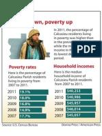 Poverty in Calcasieu Parish