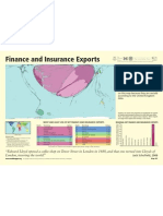 Finance and insurance exports