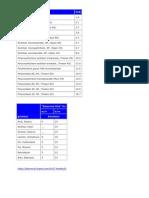 HLB Values of Surfactants