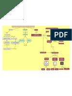 Analisis de Consignas-mapa Conceptual