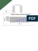 Población de Argentina Nativa y extranjera por Censo