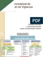 Mapa conceptual de Régimen de Vigilancia