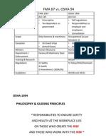 FMA 67 vs OSHA 94