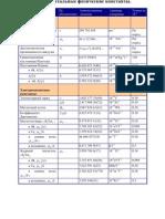 oth-01 Фундаментальные физические константы
