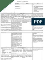 Tableau Des Competences entre collectivités territoriales et Etat