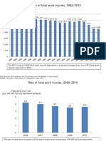 Bureau of Labor Statistics data on work-related homicides in the U.S.