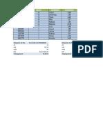 Práctica tablas dinámicas