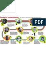 SA's top 10 tenderpreneurs