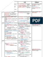 Timetable of literatures in English in the 20th century