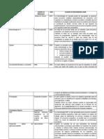 Cuadro de Metodologias Del Software