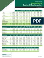 MarketView Snapshot - Boston Office 3Q12[4]