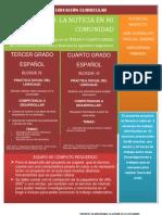 UBICACION CURRICULAR Y FICHA TÉCNICA - copia