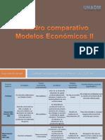 Actividad 2 Cuadro comparativo Modelos económicos