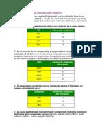 Reglas para determinar los números de oxidación