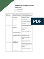 Las Principales Teorias Administrativas y Sus Principales Enfoques