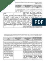 Cuadro Comparativo Reforma Laboral CD GP PRD