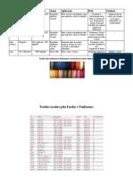 Tipos Tecido Fardas Uniformes
