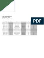 Metal Detector Equipment ID List