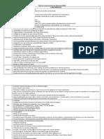 Tabla de comparación de los diferentes DBMS