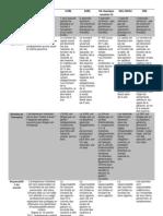 Droit des sociétés - comparaison EIRL et autres types sociétés