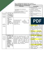 Gerencia de Proyectos y Las TIC1 (Cronograma de Actividades)