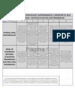 Rubric for Solemne 1, English Phonetics 2s 2012