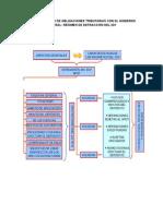 Sistema de Pago de Obligaciones Tributarias Con El Gobierno Central[1]