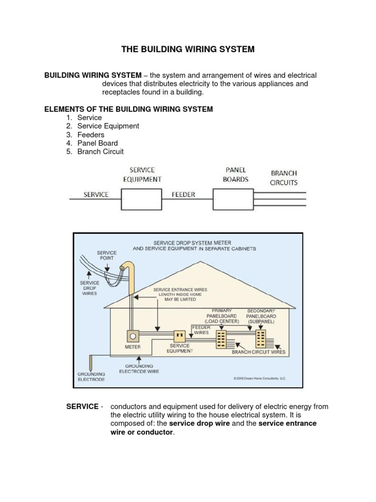 Bldg Wiring System Home Appliance Hvac Service Meter Diagram