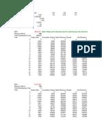 Petroleum Investment Analysis
