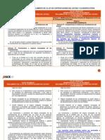 Cuadro comparativo del Reglamento de la Ley de Contrataciones del Estado y su modificatoria