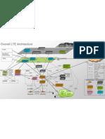 LTE EPC Architecture