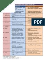 Analisa Isu Soalan Percubaan STPM K2 2012
