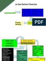 Pengenalan Dan Definisi Flowchart