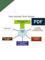 3. Hubungan Tanah Tanaman