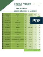 Ranking Semana 16 del 1 al 5/10 de Tigre Recicla 2012