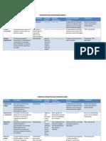 Clasificación de las enfermedades pulpares